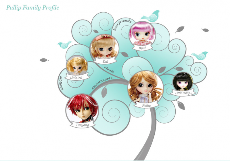 Файл:Pullip family tree.png